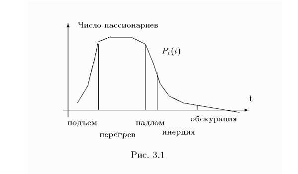 """кривые"""" этногенеза"""