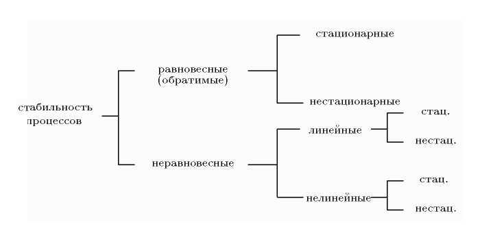 Бифуркация жизненный цикл